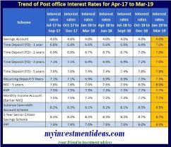 Usps New Rates 2018 Chart Latest And Revised Post Office Small Saving Interest Rates