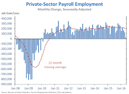 Obama Job Creation Chart The Employment Situation In May Whitehouse Gov