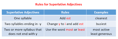 Superlative Adjectives With Examples Explanations Videos
