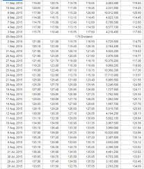 Ntpc Share Price History 2019 2020 Studychacha