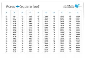 Uad Comparison Chart 9112 Uad And Acres Vs Square Feet