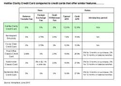 Halifax Introduces Clarity To Credit Card Market