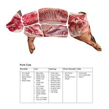 Beef Primal Chart Beef Pork 3d Meat Cuts Poster