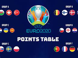 UEFA EURO 2020 Cup Points table, goals scored, goal difference - France,  Germany, Portugal qualify from Group F - Sportstar