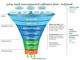 Sales Lead Management Software Free Infilead Youtube