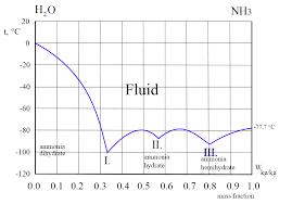 Predicting The Vapor Pressure Of Water Ammonia Solution