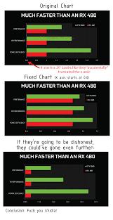 Gtx 1060 Comparison Chart Truncated X Axis Dataisugly