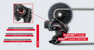 Sram Force Etap Axs The Completely Satisfied Service By
