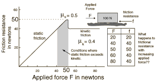 Work Energy And Friction