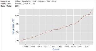 Avondale Asset Management Productivity Long Term Historical