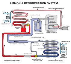 Ammonia Temperature Chart Ammonia Refrigeration Creative Safety Supply