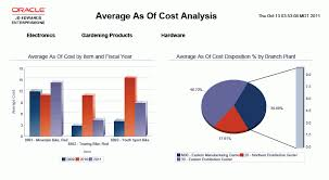 Inventory Charts And Graphs One View Reporting For Inventory Management