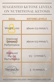 Ketone Levels Chart The Optimal Ketone Levels For Your
