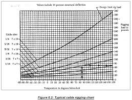 Control Cable Size Chart Maintenance Activities On Flight Control Systems A To Z Fair