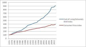 1980 Cost Of Living Chart Cost Of Living Extremely Well Index The Price Of Living