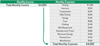 How To Create A Budget Citizens Bank