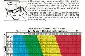 Body Fat Measurement Charts Kozen Jasonkellyphoto Co