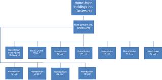 Form 1 A Homeunion Holdings Inc
