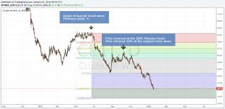 Fibonacci Extensions Applied To Crude Oil Futures Price Targets