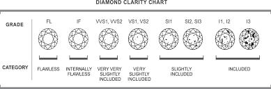 Diamond Clarity Chart I1 Igr