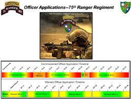 Fort Benning 75th Ranger Regiment