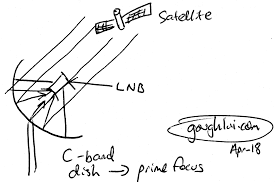 C Ku Band Satellite Chart C Band Sats Part 1 Introduction To Satellite Hunting