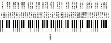 Piano Frequency Chart Do The 88 Keys Of A Piano Cover The Full Range Of