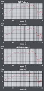 Speaker Frequency Range Chart Understanding Recording Guitar Speakers
