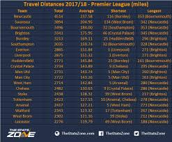 premier league standings 201718 season