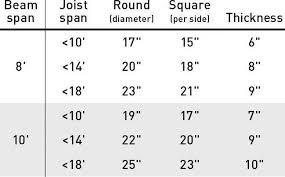 Deck Sizes Chart Sizing Deck Footings Jlc Online