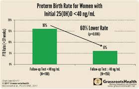 Vitamin D Optimization Can Stop Tragic Increase In Preterm