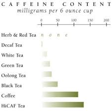 Caffeine In Tea Compared To Other Beverages The Republic