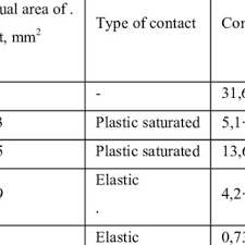 Coefficients Of Friction Depending On Characteristics Of