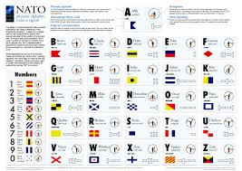 The nato phonetic alphabet is also known as the icao spelling alphabet. Page 43 Recoil Offgrid