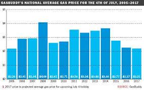 Good News For July 4 Travelers Gas Prices Are Lowest Since
