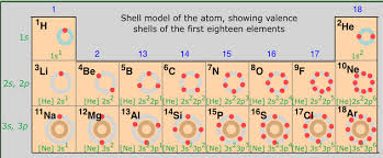 Periodic Table Configuration Chart Periodic Table Position And Electron Configuration
