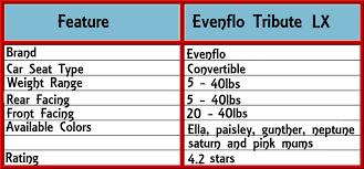 evenflo tribute lx convertible features summary