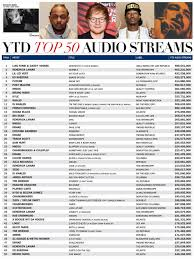 Rumor Mill Top 50 Streamed Songs Sps Albums This Year