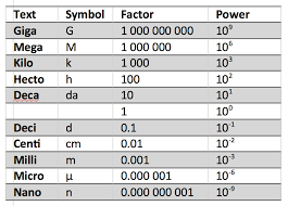 Microgram To Gram Conversion Chart Hand Picked Mg Into Microgram Conversion Of Gram To