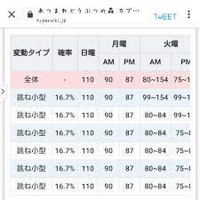 株価 予測 ツール あつ 森