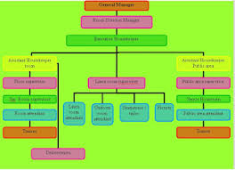 Organization Chart Of Housekeeping Department In A Small Hotel Organizational Chart Of Front Office Department Of 5 Star