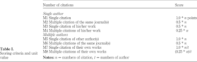 A Pilot Study On Normalized Weighted Approach To Citation Study A