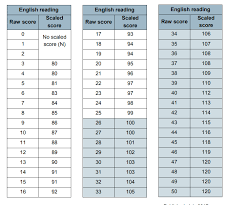 Sats What Marks Are Needed To Reach The Expected Standard
