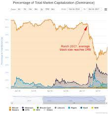 Bitcoin Coinbase Graph Ethereum Improvement Proposals