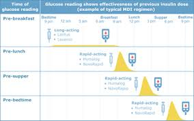 Normal Sugar Levels Chart South Africa Monitoring Blood Sugar Levels
