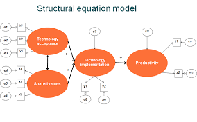 structural equation modeling spss amos work ytics