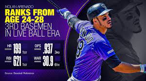 "MLB Stats on Twitter: ""Nolan Arenado's ..."
