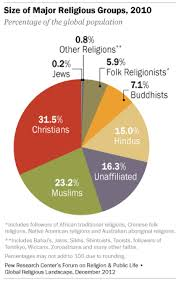 World Religion Pie Chart 2018 The Global Religious Landscape Pew Research Center