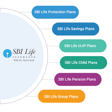 Owning health insurance is among the best practices for managing ones risks. Sbi Life Insurance Policy Details Premium Benefits
