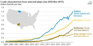 U S Monthly Crude Oil Production Exceeds 10 Million Barrels